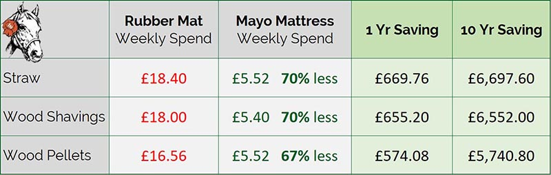 Mayo Mattress saves on bedding costs