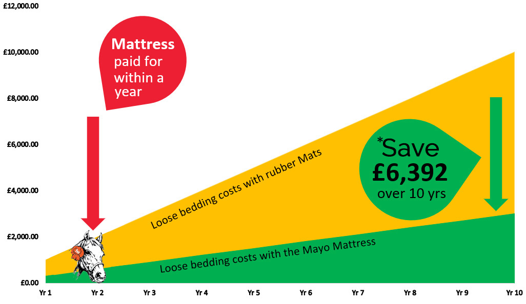 savings made with a mayo mattress